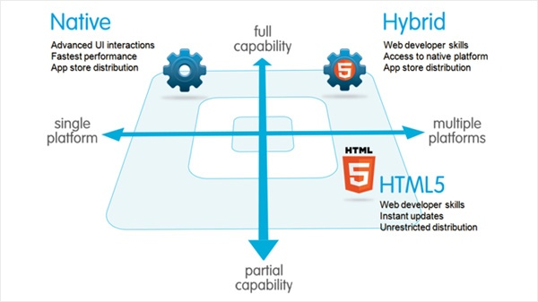 Native-mobile-app-development-vs-hybride-mobile-application-development