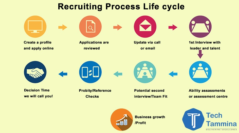 Recruiting-Process-Life-Cycle-to-Business-Growth-1