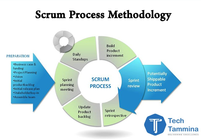 Scrum-Process-Lifecycle-Methodology