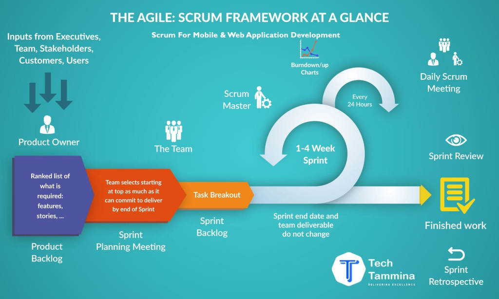 Scrum-for-Mobile-Web-Application-Development