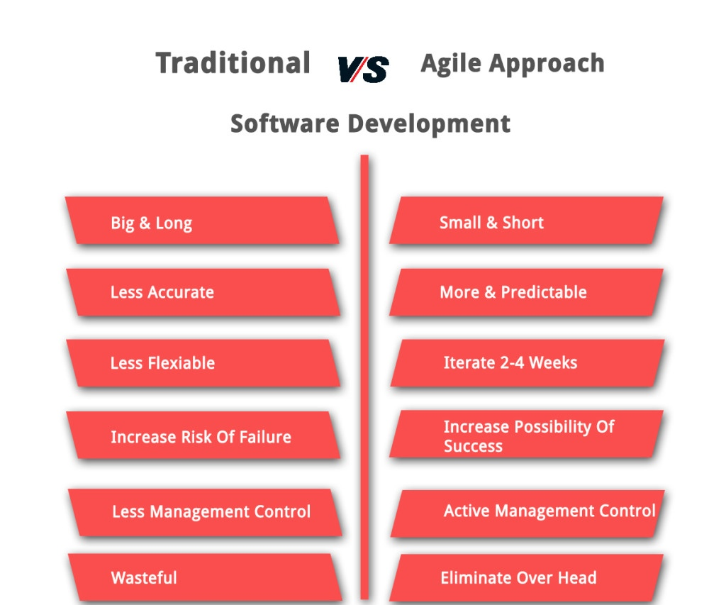 Traditional-vs-Agile