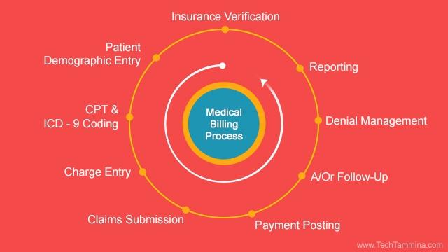 /medical-billing-process