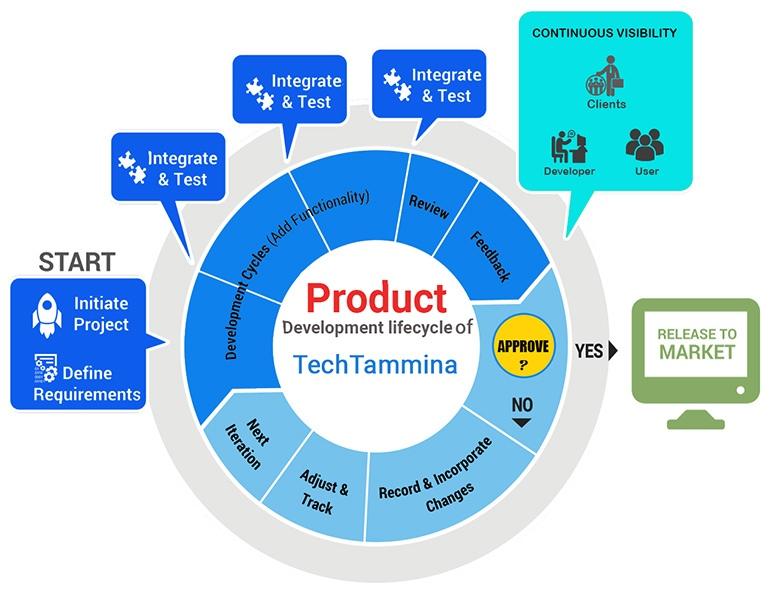 product-dev-methodology