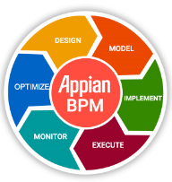 why choose appian