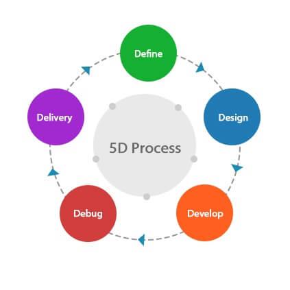 5d process flow chart