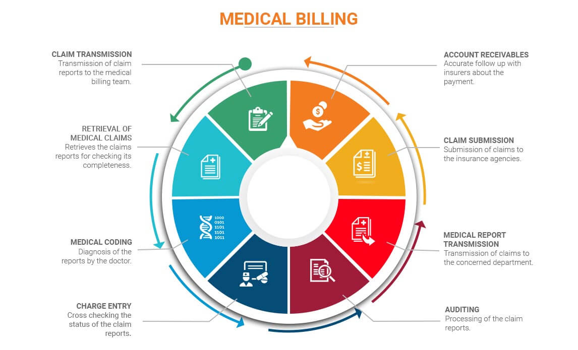 Medical-Billing-Process-Life-Cycle chart