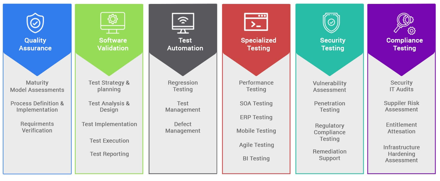 QA-methodology services