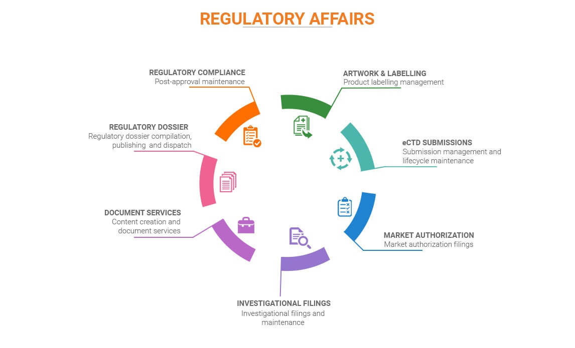 Regulatory-Affairs-process-lifecycle