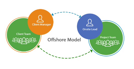 Offshore Delivery Model