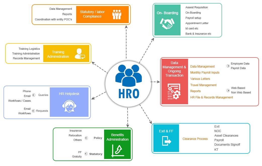 HRO Service