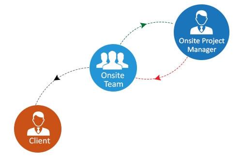 onshore deliver model